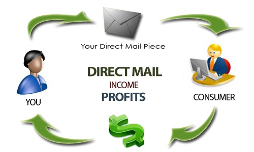 Direct mail marketing, why it still matters in 2018